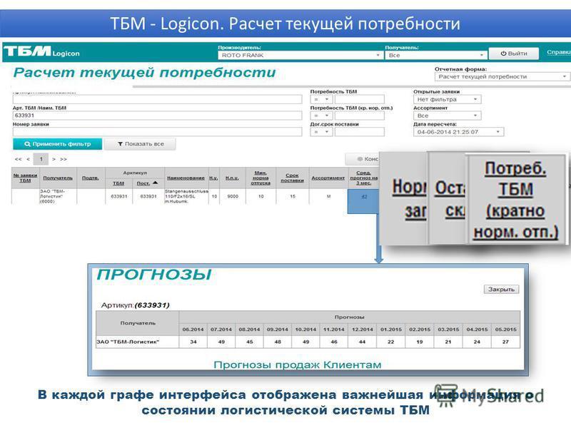 В каждой графе интерфейса отображена важнейшая информация о состоянии логистической системы ТБМ ТБМ - Logicon. Расчет текущей потребности ПРОГНОЗЫ ПРОДАЖ КЛИЕНТАМ