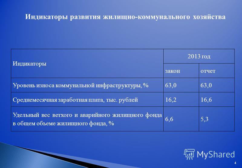 Индикаторы развития жилищно-коммунального хозяйства Индикаторы 2013 год закон отчет Уровень износа коммунальной инфраструктуры, %63,0 Среднемесячная заработная плата, тыс. рублей 16,216,6 Удельный вес ветхого и аварийного жилищного фонда в общем объе