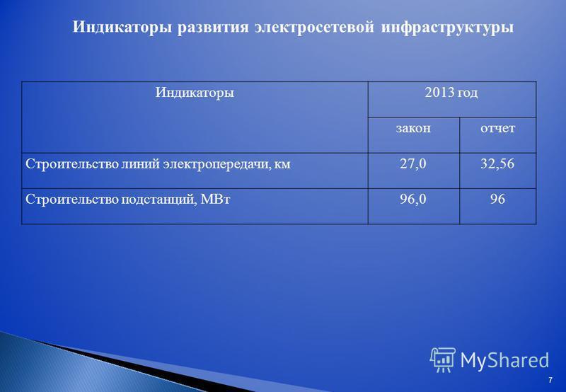 Индикаторы развития электросетевой инфраструктуры Индикаторы 2013 год закон отчет Строительство линий электропередачи, км 27,032,56 Строительство подстанций, МВт 96,096 7
