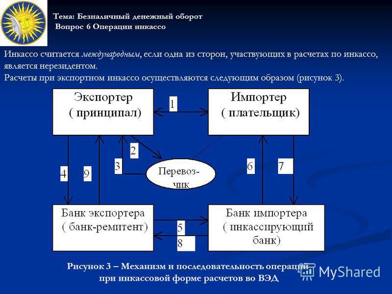 Инкассо считается международным, если одна из сторон, участвующих в расчетах по инкассо, является нерезидентом. Расчеты при экспортном инкассо осуществляются следующим образом (рисунок 3). Тема: Безналичный денежный оборот Вопрос 6 Операции инкассо Р