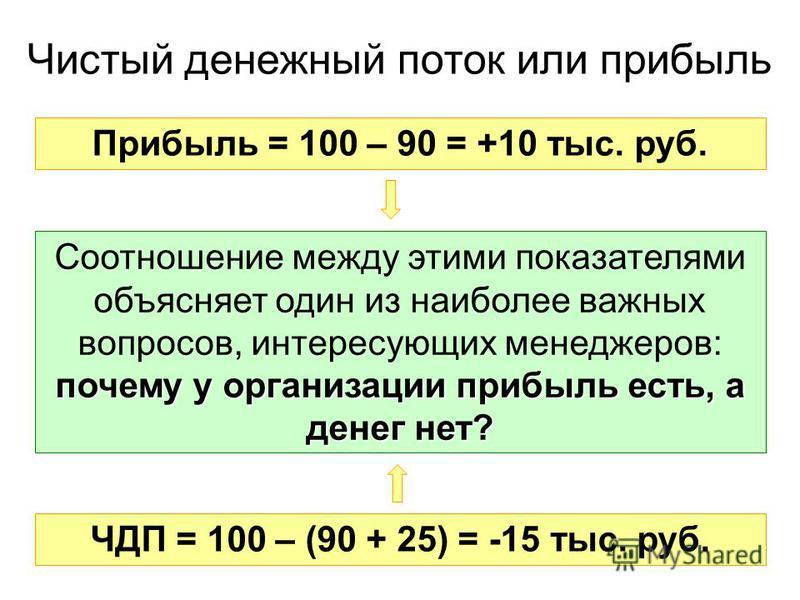 12 Чистый денежный поток или прибыль Прибыль = 100 – 90 = +10 тыс. руб. ЧДП = 100 – (90 + 25) = -15 тыс. руб. почему у организации прибыль есть, а денег нет? Соотношение между этими показателями объясняет один из наиболее важных вопросов, интересующи