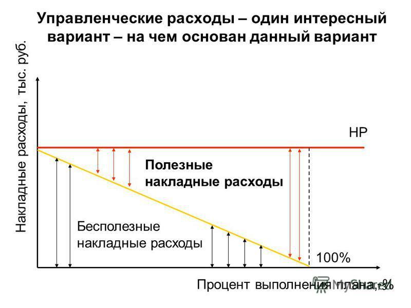 73 Управленческие расходы – один интересный вариант – на чем основан данный вариант Процент выполнения плана, % Накладные расходы, тыс. руб. НР 100% Бесполезные накладные расходы Полезные накладные расходы