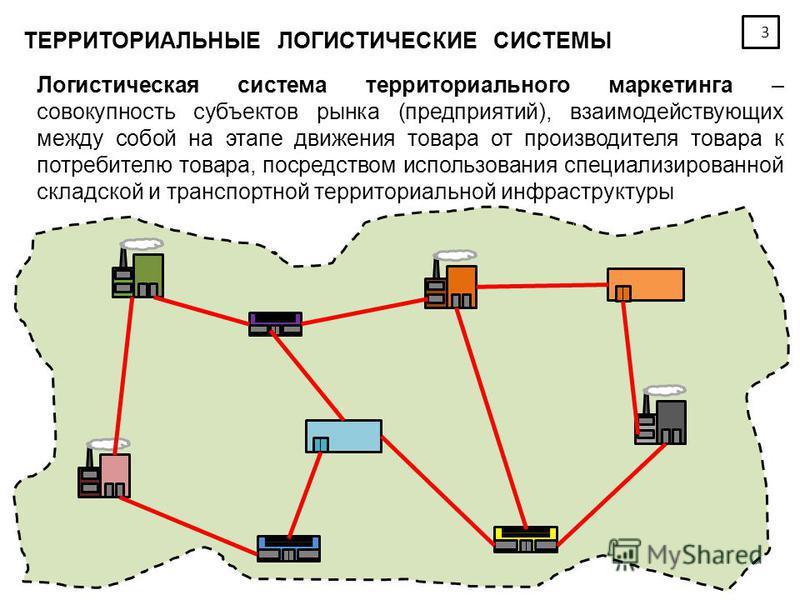 3 Логистическая система территориального маркетинга – совокупность субъектов рынка (предприятий), взаимодействующих между собой на этапе движения товара от производителя товара к потребителю товара, посредством использования специализированной складс