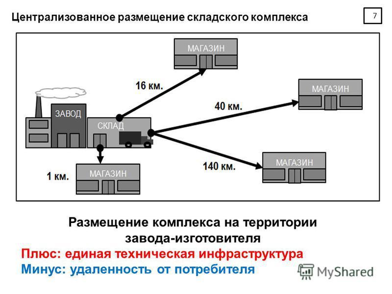 7 Централизованное размещение складского комплекса Размещение комплекса на территории завода-изготовителя Плюс: единая техническая инфраструктура Минус: удаленность от потребителя