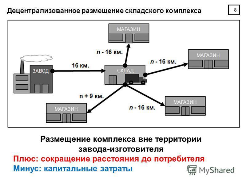 8 Децентрализованное размещение складского комплекса Размещение комплекса вне территории завода-изготовителя Плюс: сокращение расстояния до потребителя Минус: капитальные затраты