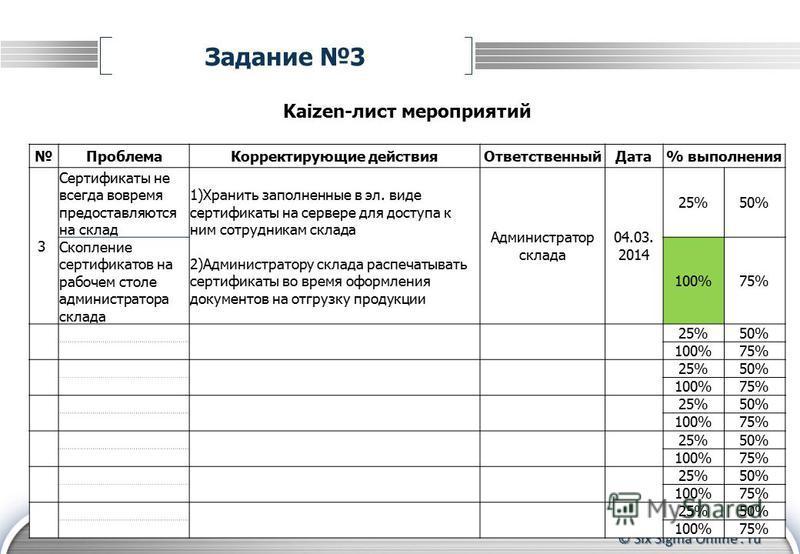 © Six Sigma Online. ru Задание 3 Kaizen-лист мероприятий Проблема Корректирующие действия ОтветственныйДата% выполнения 3 Сертификаты не всегда вовремя предоставляются на склад 1)Хранить заполненные в эл. виде сертификаты на сервере для доступа к ним