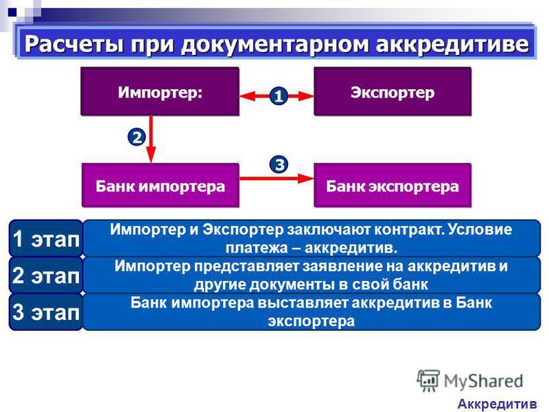3 этап Импортер представляет заявление на аккредитив и другие документы в свой банк Импортер и Экспортер заключают контракт. Условие платежа – аккредитив. Расчеты при документарном аккредитиве Аккредитив 1 этап 2 этап Банк импортера Импортер:Экспорте