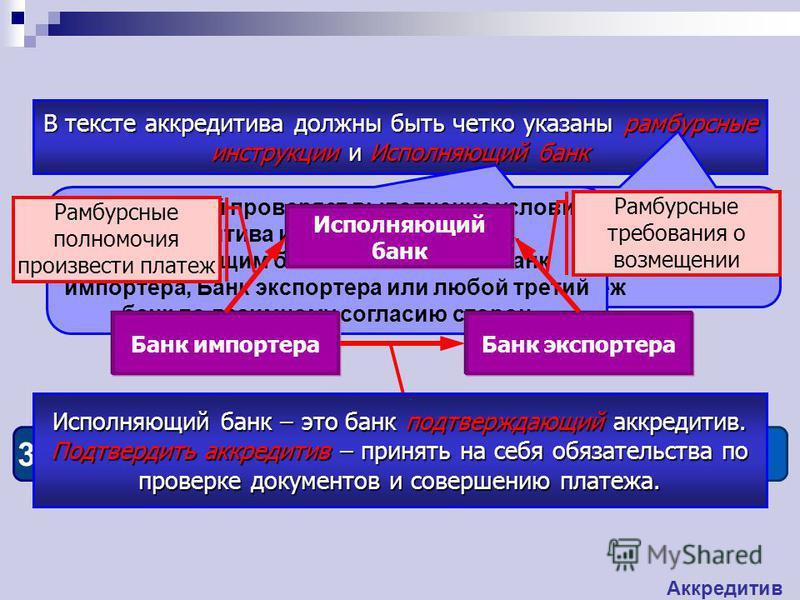 3 этап Банк импортера выставляет аккредитив в Банк экспортера В тексте аккредитива должны быть четко указаны рамбурсные инструкции и Исполняющий банк Инструкции о том, каким образом Исполняющий банк получит возмещение за произведенный платеж Банк, ко