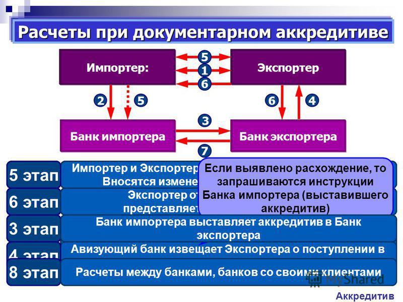 Импортер и Экспортер заключают контракт. Условие платежа – аккредитив. 1 этап Импортер и Экспортер урегулируют условия контракта. Вносятся изменения в условия аккредитива. 5 этап 7 этап Документы пересылаются в Банк-плательщик по аккредитиву, который