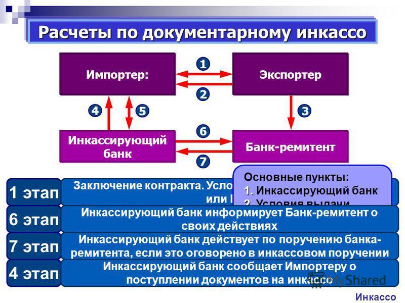 5 этап Импортер выполняет условия инкассо и получает документы на товар Расчеты по документарному инкассо Инкассо 1 этап Заключение контракта. Условие платежа – инкассо (D/P или D/A) 2 этап Экспортер отгружает товар и оформляет документы 3 этап Экспо