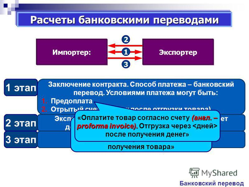Заключение контракта. Способ платежа – банковский перевод. Условиями платежа могут быть: 1. Предоплата 2. Отрытый счет (платеж после отгрузки товара) 1 этап Расчеты банковскими переводами 2 этап Экспортер выполняет обязательства, направляет документы