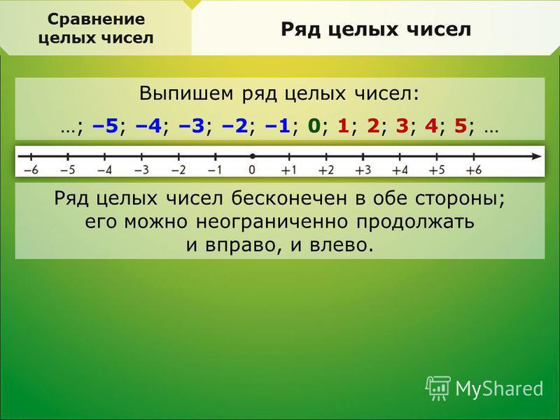 Выпишем ряд целых чисел: …; –5; –4; –3; –2; –1; 0; 1; 2; 3; 4; 5; … Сравнение целых чисел Ряд целых чисел Ряд целых чисел бесконечен в обе стороны; его можно неограниченно продолжать и вправо, и влево.