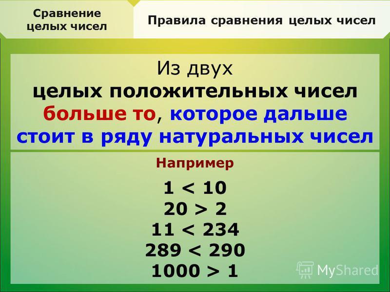 Сравнение целых чисел Правила сравнения целых чисел Из двух целых положительных чисел больше то, которое дальше стоит в ряду натуральных чисел Например 1 < 10 20 > 2 11 < 234 289 < 290 1000 > 1