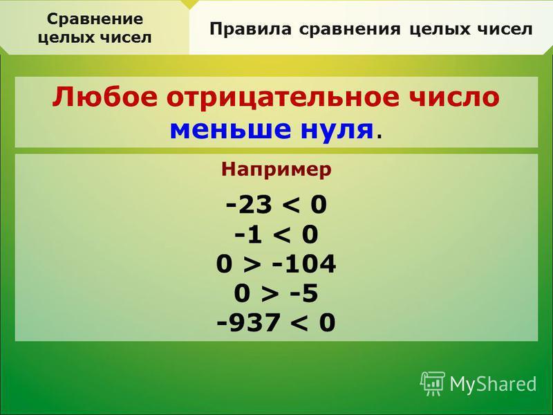 Сравнение целых чисел Правила сравнения целых чисел Любое отрицательное число меньше нуля. Например -23 < 0 -1 < 0 0 > -104 0 > -5 -937 < 0