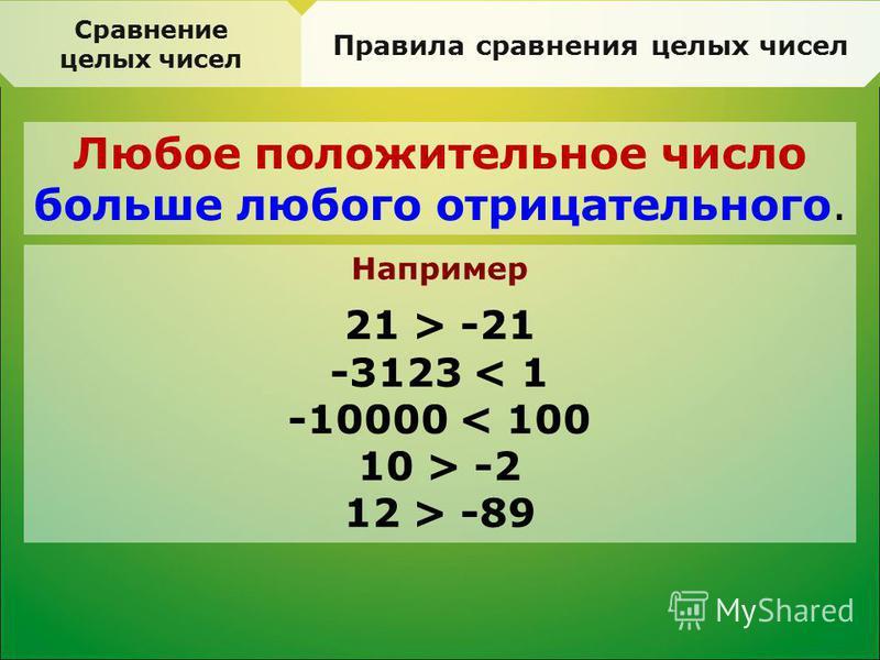 Сравнение целых чисел Правила сравнения целых чисел Любое положительное число больше любого отрицательного. Например 21 > -21 -3123 < 1 -10000 < 100 10 > -2 12 > -89