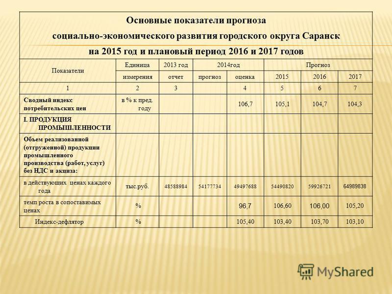 Основные показатели прогноза социально-экономического развития городского округа Саранск на 2015 год и плановый период 2016 и 2017 годов Показатели Единица 2013 год 2014 год Прогноз измеренияотчетпрогнозоценка 201520162017 1 23 4567 Сводный индекс по
