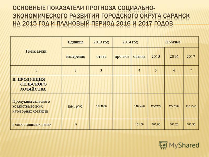 Показатели Единица 2013 год 2014 год Прогноз измеренияотчетпрогнозоценка 201520162017 123 4567 II. ПРОДУКЦИЯ СЕЛЬСКОГО ХОЗЯЙСТВА Продукция сельского хозяйства во всех категориях хозяйств тыс. руб. 1071600116349012221291277609 1355046 в сопоставимых ц