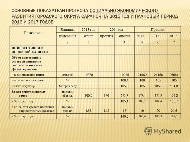 Показатели Единица 2013 год 2014 год Прогноз измеренияотчетпрогнозоценка 201520162017 123 4567 III. ИНВЕСТИЦИИ В ОСНОВНОЙ КАПИТАЛ Объем инвестиций в основной капитал за счет всех источников финансирования - в действующих ценах млн.руб. 19878192852186