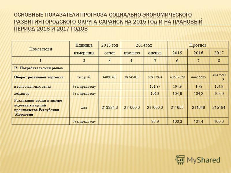 Показатели Единица 2013 год 2014 год Прогноз измеренияотчетпрогнозоценка 201520162017 1234 5678 IV. Потребительский рынок Оборот розничной торговли тыс.руб. 3409148138745035369179244063702944456625 4847590 9 в сопоставимых ценах% к пред.году 101,8710