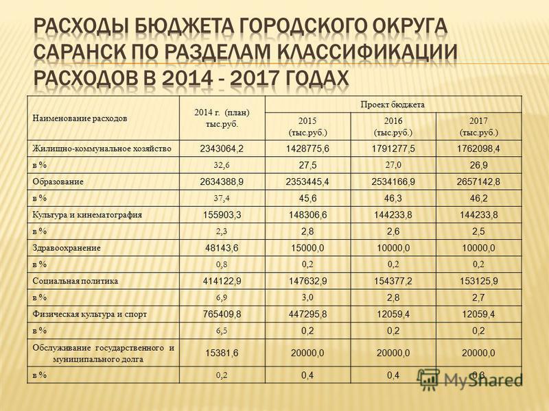 Наименование расходов 2014 г. (план) тыс.руб. Проект бюджета 2015 (тыс.руб.) 2016 (тыс.руб.) 2017 (тыс.руб.) Жилищно-коммунальное хозяйство 2343064,21428775,61791277,51762098,4 в % 32,6 27,5 27,0 26,9 Образование 2634388,92353445,42534166,92657142,8