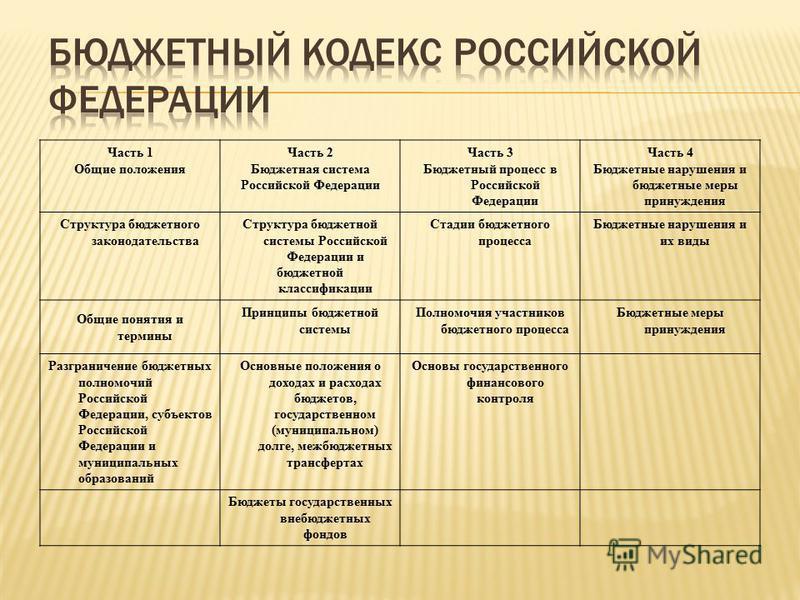 Часть 1 Общие положения Часть 2 Бюджетная система Российской Федерации Часть 3 Бюджетный процесс в Российской Федерации Часть 4 Бюджетные нарушения и бюджетные меры принуждения Структура бюджетного законодательства Структура бюджетной системы Российс