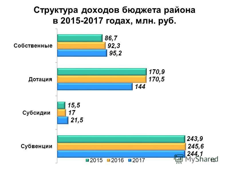 Структура доходов бюджета района в 2015-2017 годах, млн. руб. 10
