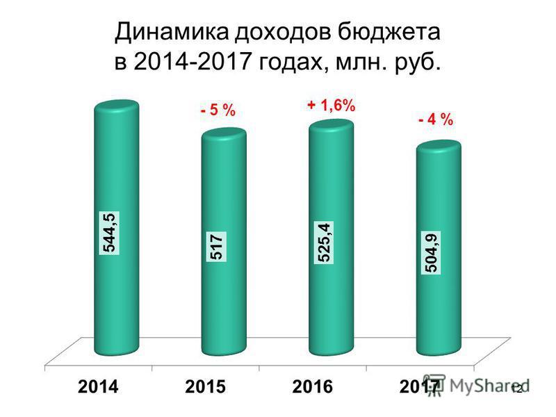 Динамика доходов бюджета в 2014-2017 годах, млн. руб. 12