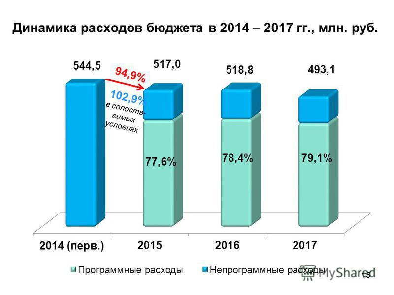 Динамика расходов бюджета в 2014 – 2017 гг., млн. руб. 15 544,5 518,8