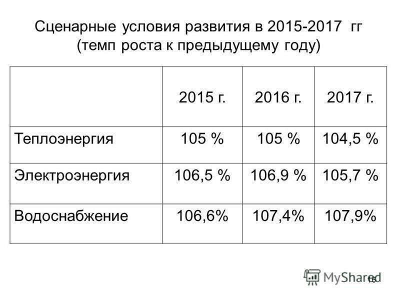 16 Сценарные условия развития в 2015-2017 гг (темп роста к предыдущему году) 2015 г.2016 г.2017 г. Теплоэнергия 105 % 104,5 % Электроэнергия 106,5 %106,9 %105,7 % Водоснабжение 106,6%107,4%107,9%