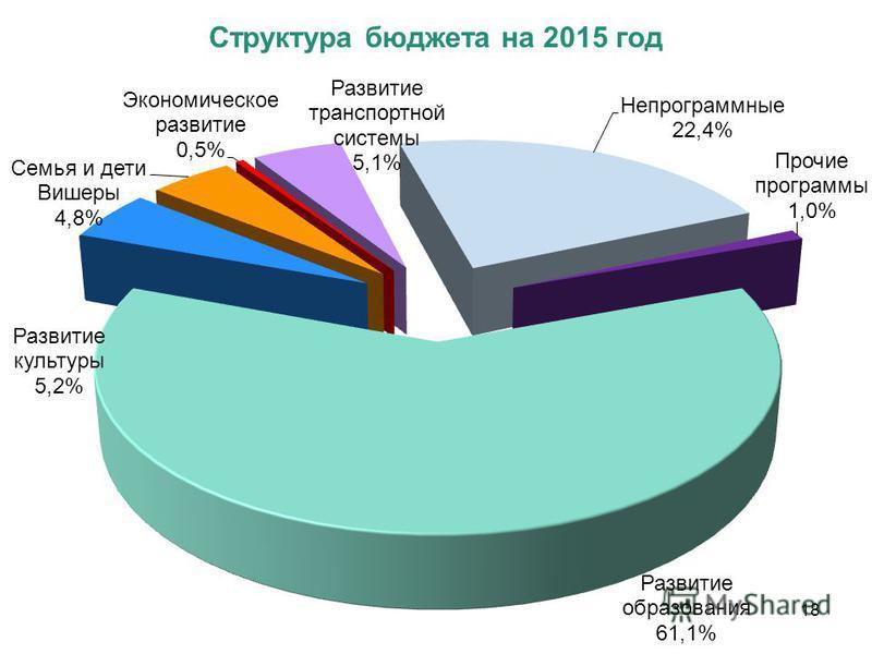 Структура бюджета на 2015 год 18