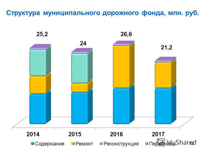 Структура муниципального дорожного фонда, млн. руб. 19