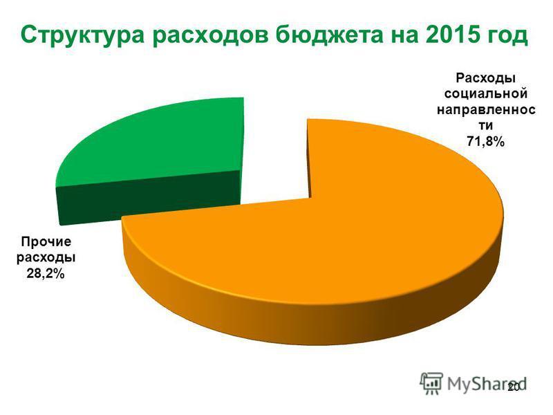 Структура расходов бюджета на 2015 год 20