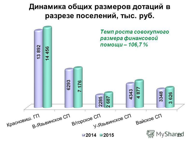 Динамика общих размеров дотаций в разрезе поселений, тыс. руб. 23
