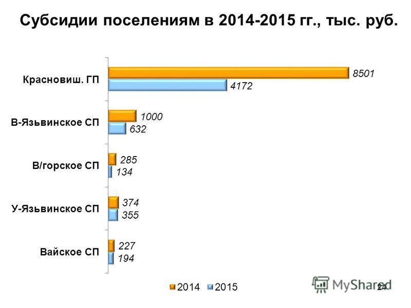 Субсидии поселениям в 2014-2015 гг., тыс. руб. 24