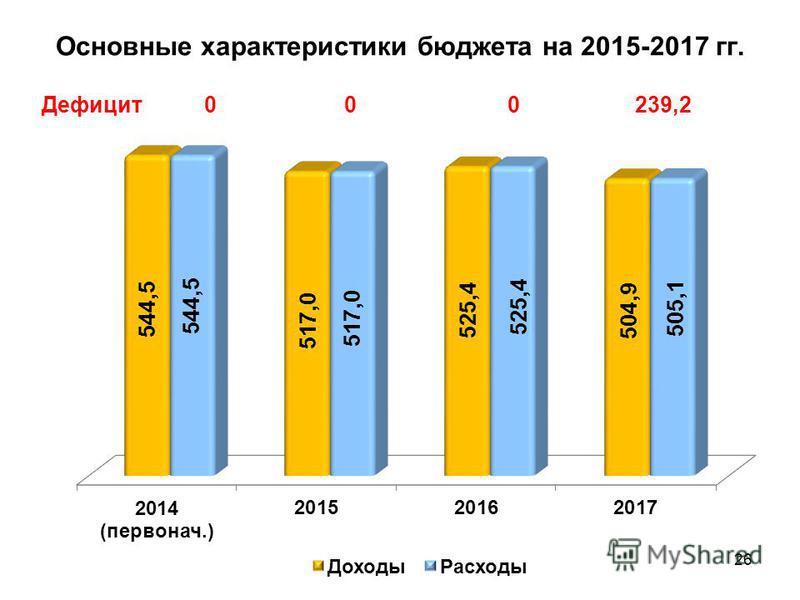 Основные характеристики бюджета на 2015-2017 гг. 26 Дефицит 000239,2