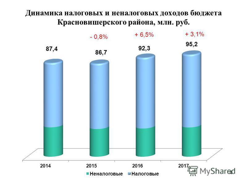 Динамика налоговых и неналоговых доходов бюджета Красновишерского района, млн. руб. 4 - 0,8% + 6,5% + 3,1%