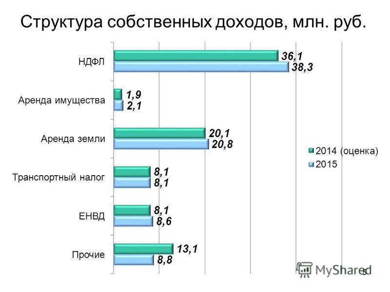 Структура собственных доходов, млн. руб. 5