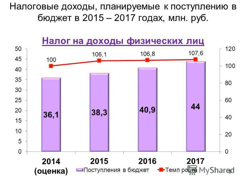 Налоговые доходы, планируемые к поступлению в бюджет в 2015 – 2017 годах, млн. руб. Налог на доходы физических лиц 6