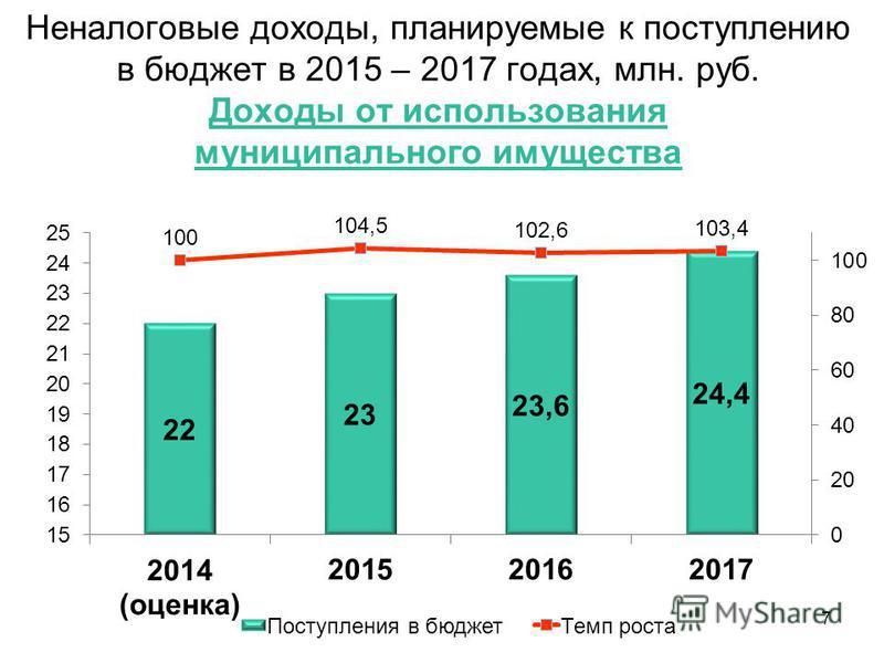 Неналоговые доходы, планируемые к поступлению в бюджет в 2015 – 2017 годах, млн. руб. Доходы от использования муниципального имущества 7