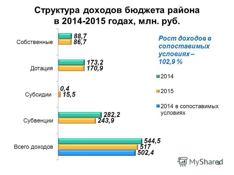 Структура доходов бюджета района в 2014-2015 годах, млн. руб. 9