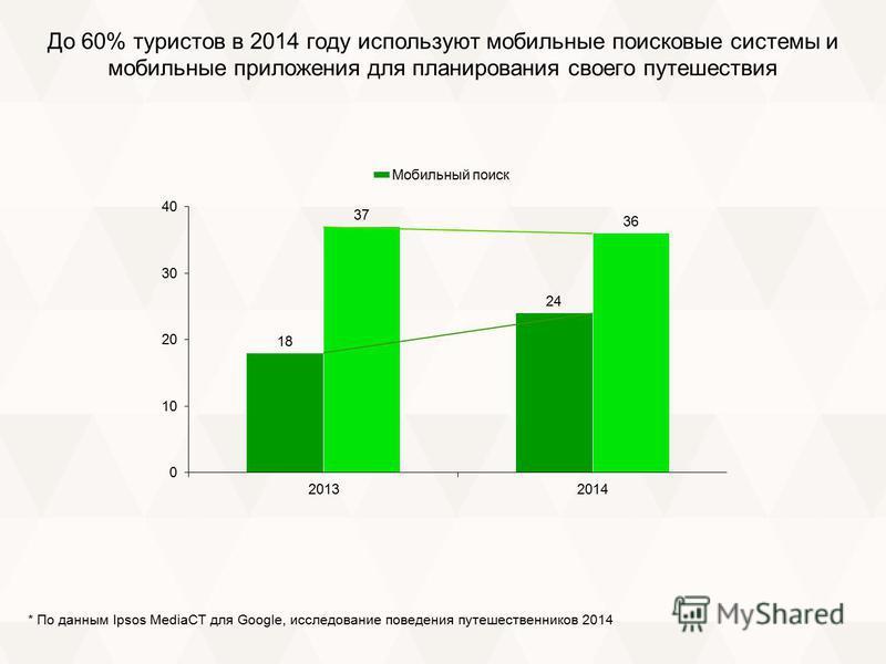 До 60% туристов в 2014 году используют мобильные поисковые системы и мобильные приложения для планирования своего путешествия * По данным Ipsos MediaCT для Google, исследование поведения путешественников 2014