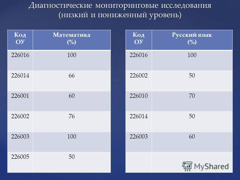 Диагностические мониторинговые исследования (низкий и пониженный уровень) Код ОУ Математика (%) 226016100 22601466 22600160 22600276 226003100 22600550 Код ОУ Русский язык (%) 226016100 22600250 22601070 22601450 22600360