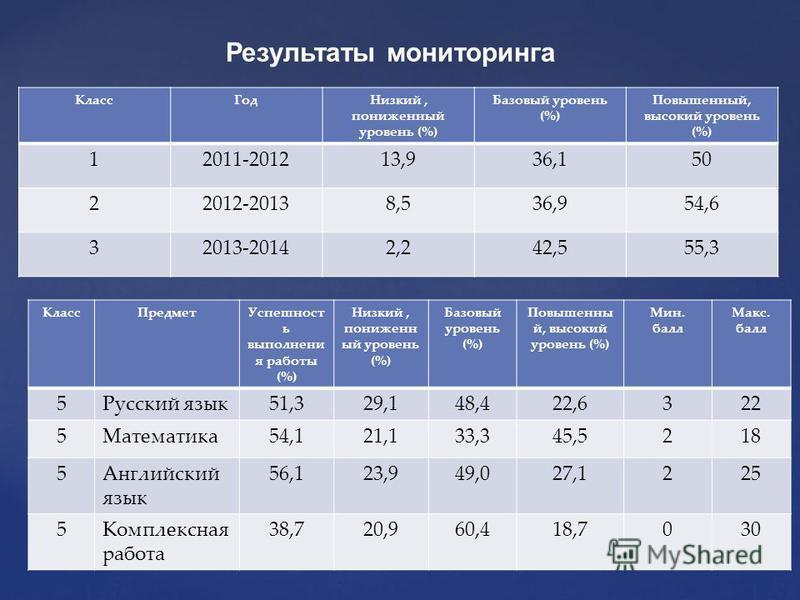 { Результаты мониторинга Класс ГодНизкий, пониженный уровень (%) Базовый уровень (%) Повышенный, высокий уровень (%) 12011-201213,936,150 22012-20138,536,954,6 32013-20142,242,555,3 Класс ПредметУспешност ь выполнения работы (%) Низкий, пониженный ур