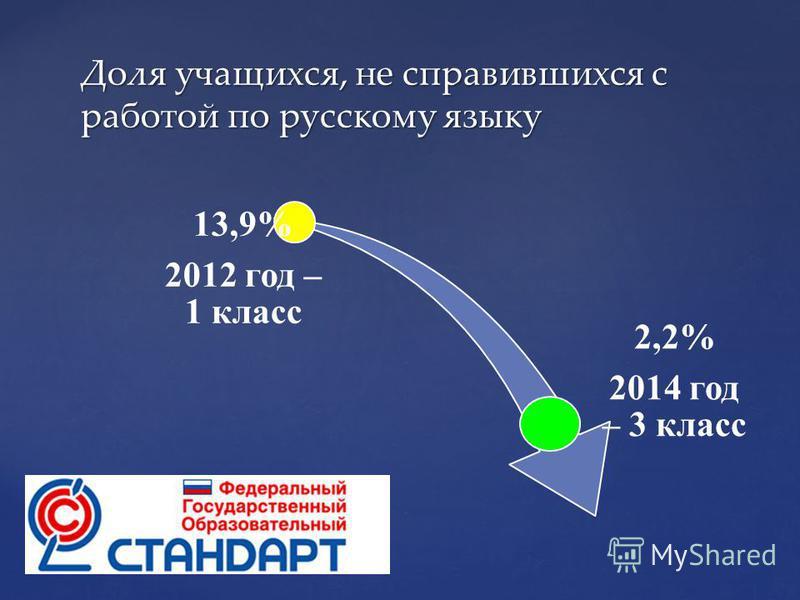 13,9% 2012 год – 1 класс 2,2% 2014 год – 3 класс Доля учащихся, не справившихся с работой по русскому языку