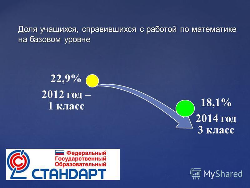 22,9% 2012 год – 1 класс 18,1% 2014 год 3 класс Доля учащихся, справившихся с работой по математике на базовом уровне