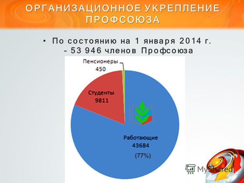ОРГАНИЗАЦИОННОЕ УКРЕПЛЕНИЕ ПРОФСОЮЗА По состоянию на 1 января 2014 г. – 53 946 членов Профсоюза (77%)