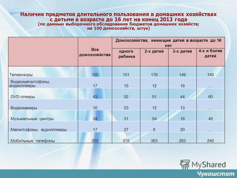 Наличие предметов длительного пользования в домашних хозяйствах с детьми в возрасте до 16 лет на конец 2013 года (по данным выборочного обследования бюджетов домашних хозяйств; на 100 домохозяйств, штук) Все домохозяйства Домохозяйства, имеющие детей