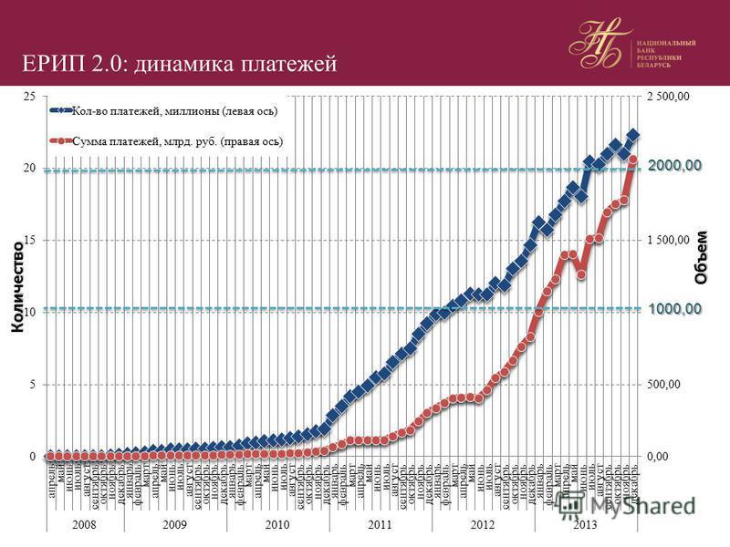 1000,00 2000,00 ЕРИП 2.0: динамика платежей