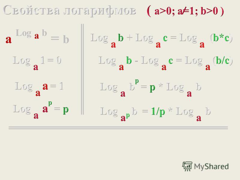 a Log a b = b