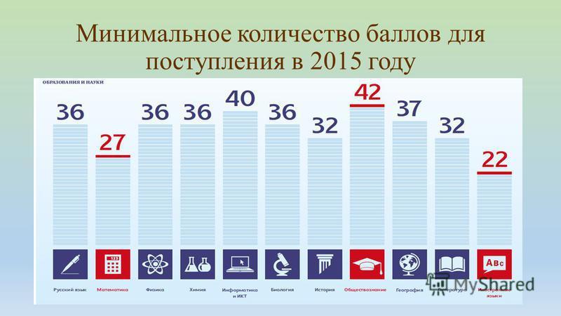 Минимальное количество баллов для поступления в 2015 году